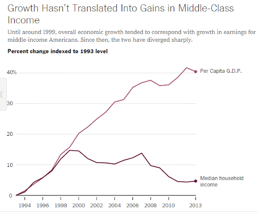 The Great Divergence Since 1999: Real Per Capita Income Up 20%, Median Household Income Down 8%