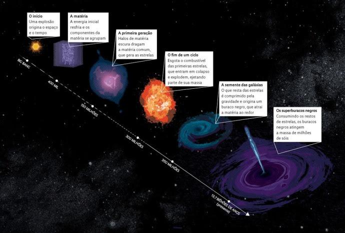 infográfico do nascimento de um superburaco negro