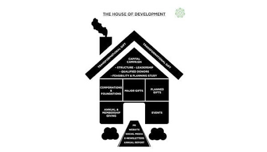 Guest Article: The House of Development - Cerini & Associates, LLP