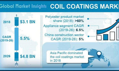 Global Coil Coatings Market Share, Growth Analysis Report 2024