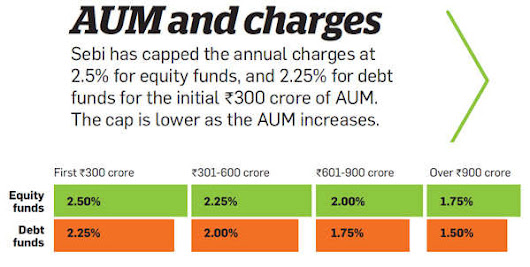 Hiked fees for investors: Is your fund manager charging too much? - The Economic Times
