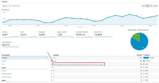 Language Spam - The Latest Google Analytics Spam