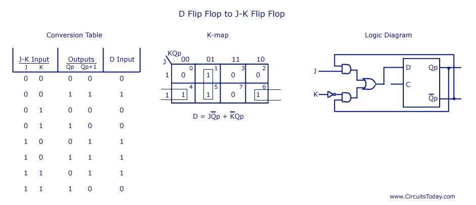 D Flip Flop to JK Flip Flop
