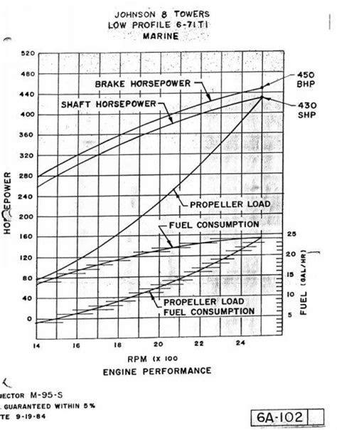 1984 46 post fuel consumtion estimates - Post Yacht