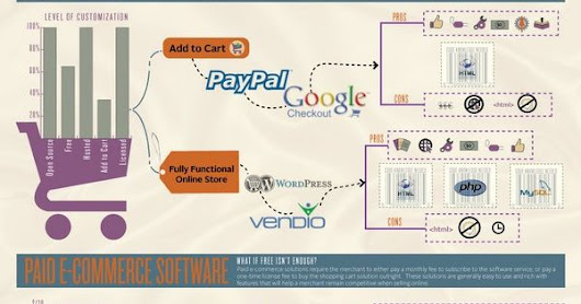 Building an Online Store? [Infographic] 3dcart, big commerce, cubecart, e-commerce, google checkout, hosted software, html, infografía, infografica… | Pinterest