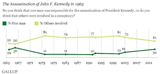 50 Years of Shame - Assassination of JFK