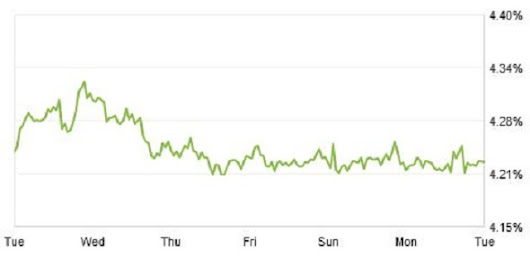 Zillow Mortgage Marketplace: 30-Year Fixed Rate Holds Steady -- AOL Real Estate