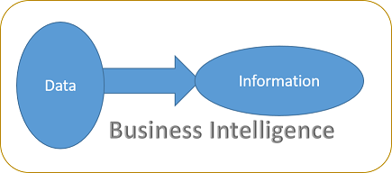 Learn to create MSBI ( Microsoft Business Intelligence) project in 7 days