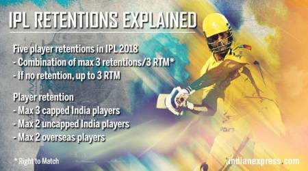 IPL player retention policy: Everything you need to know