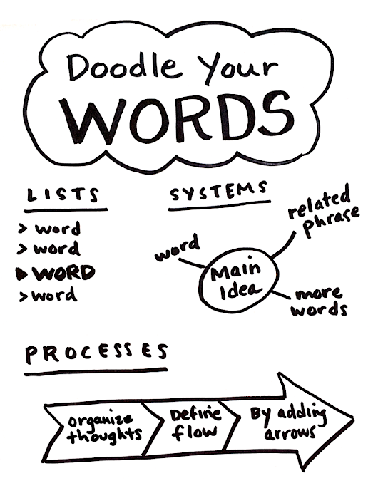7 Steps to Fearless Doodling and Empowered Visual Storytelling