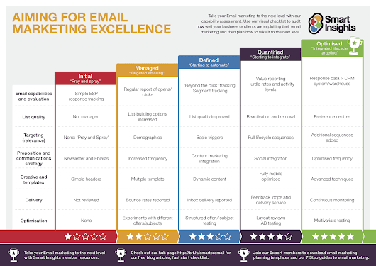 24 Email Marketing Tips to Improve CTR