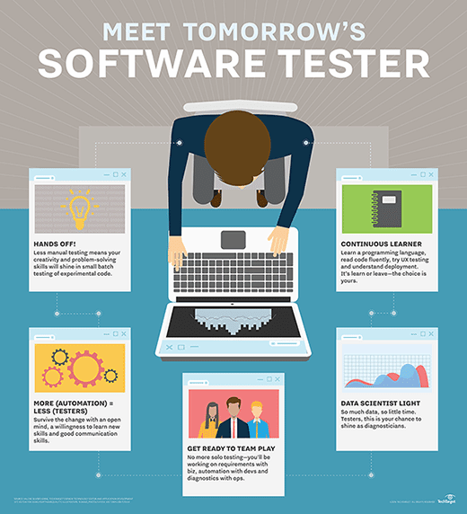 Why you should get on board with software testing trends