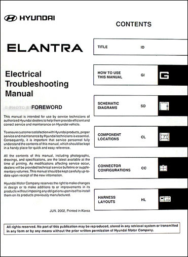 33 2003 Hyundai Elantra Radio Wiring Diagram