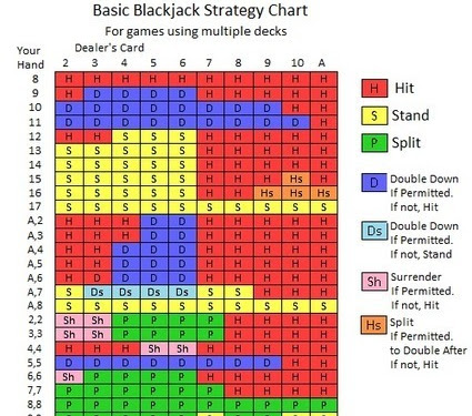 Blackjack Card Counting Strategy Trainer