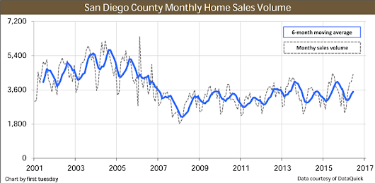 San Diego housing indicators | first tuesday Journal