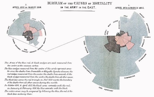 Happy Birthday Florence Nightingale, Unexpected Queen of Infographics