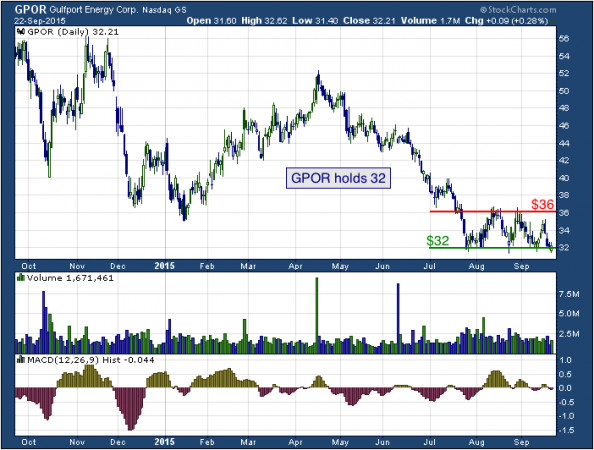 1-year chart of Gulfport (NASDAQ: GPOR)