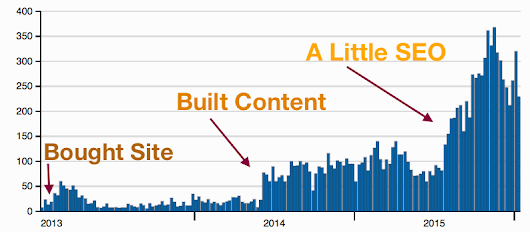 My Single Best SEO Tip for Improved Web Traffic