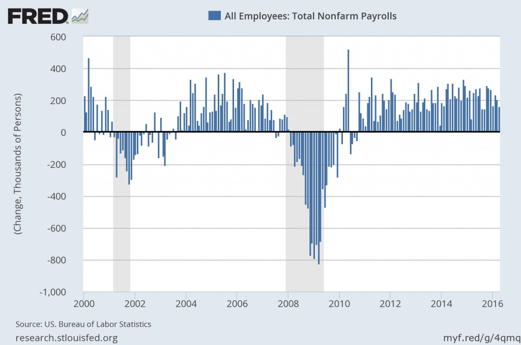 change in total nonfarm payrolls since the year 2000