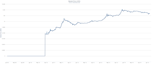 Logarithmic Scale – An Optimist's Take on the Price of Bitcoin