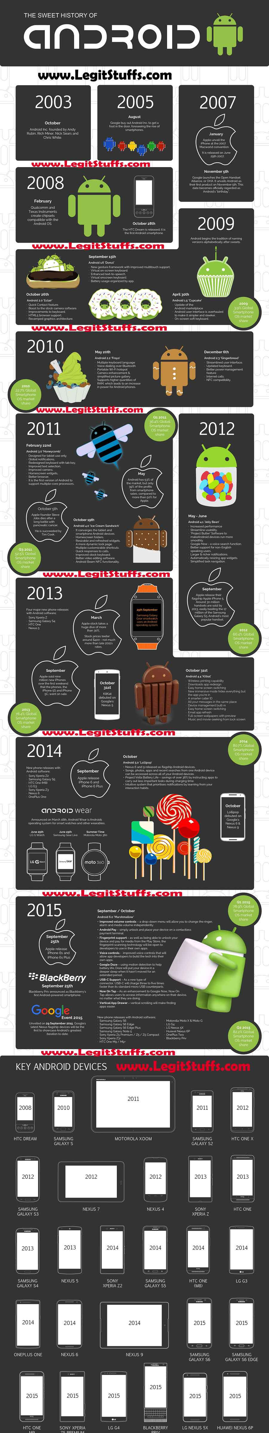 who owns android, who invented or developed android, history of android, all time best seller android phone