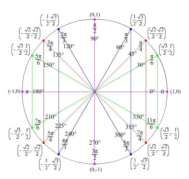 2.0 - Unit Circle & Evaluate Trig Functions - Mr. Gais