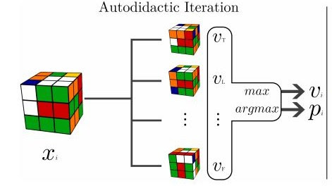 A machine has figured out Rubik's Cube all by itself - MIT Technology Review