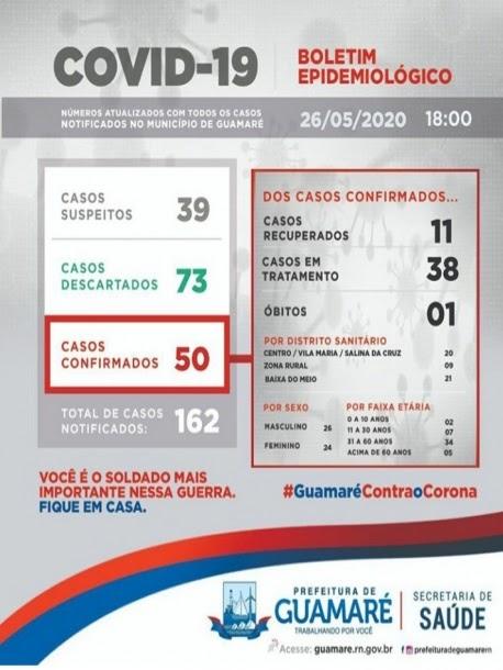 Sobe para 50 o número de casos confirmados de coronavírus em Guamaré