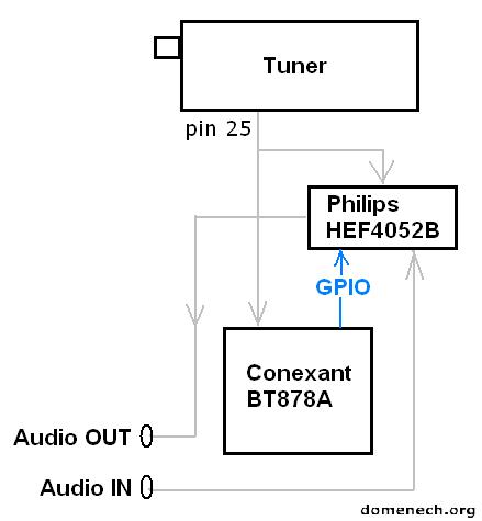 prolink-bt878p-block-diagram-bt878a-adc