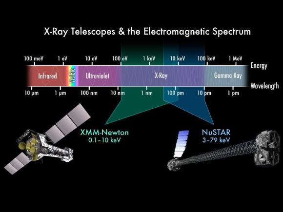 The spectral ranges of the XMM-Newton and NuSTAR Telescopes. (Credits: NASA, ESA)