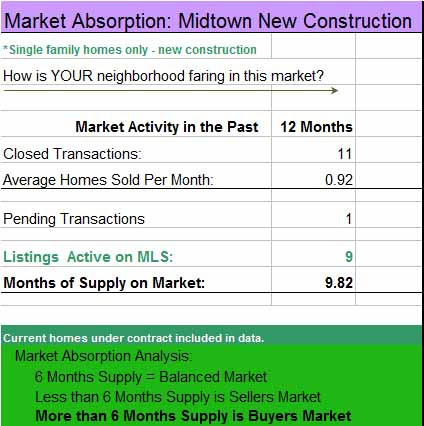 Absorption Rate Analysis and its importance to Midtown Tulsa Home Sellers - Midtown Tulsa Real Estate
