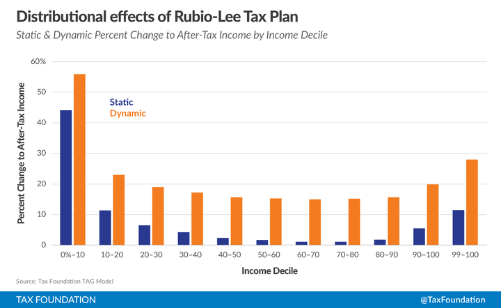 Rubio Lee Tax Plan Distributional Effects
