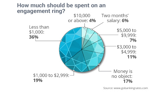 This is how much you should spend on an engagement ring... - MarketWatch