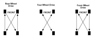 Image Result For How To Rotate Tires On A Car