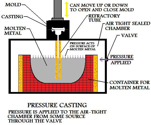Pressure  On Surface Of Molten Material