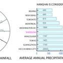 """""""El agua, la memoria '- Propuesta de Replanteamiento de la competencia de Shanghai (14) diagrama de análisis de las precipitaciones"""