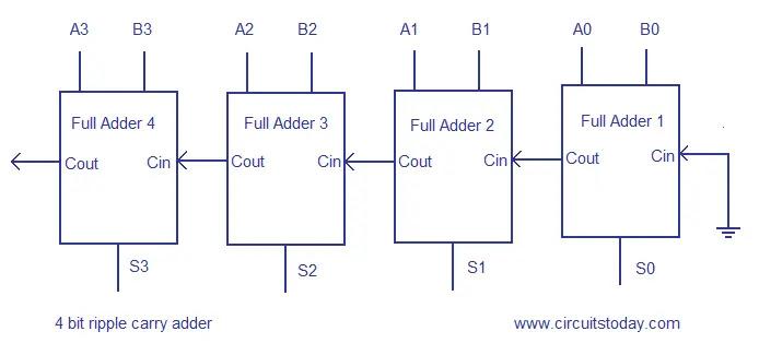 Ripple carry adder circuit