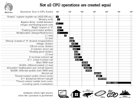 Infographics: Operation Costs in CPU Clock Cycles - IT Hare on Soft.ware