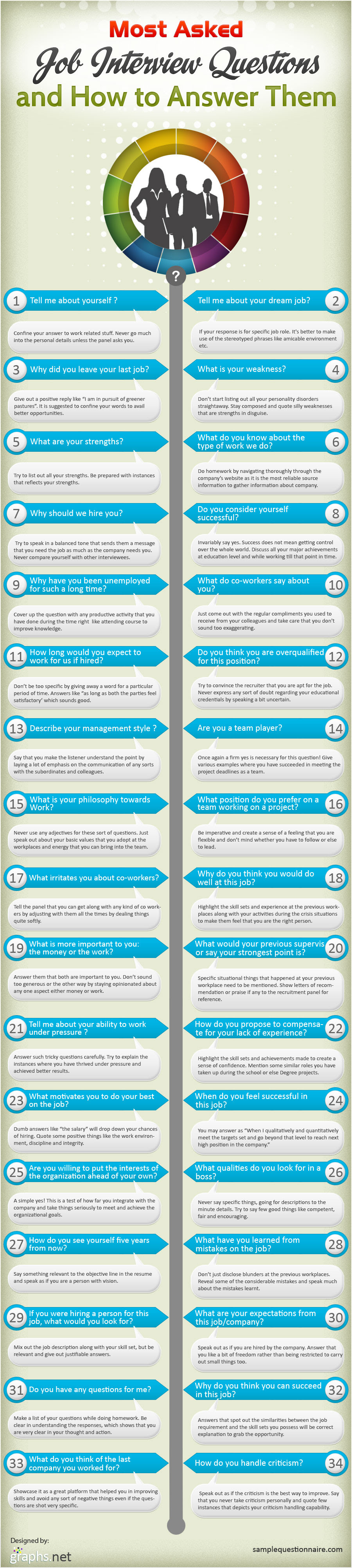 How To Answer Most Commonly Asked Question At Job Interview : infographic you wish you'd know questions before your job interview