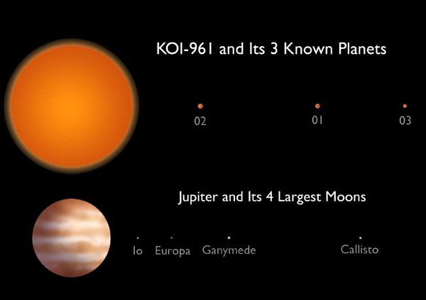 A graphic comparing the KOI-961 planetary system to Jupiter and its 4 Galilean moons.
