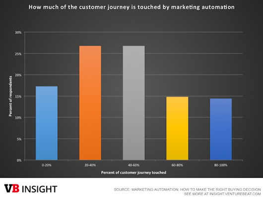 Marketing automation powers the customer journey — but most don't know where to start