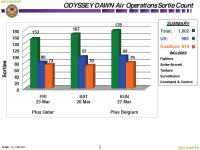 Slide laydown of the overall coalition sortie count thus far for Operation Odyssey Dawn as of March 28, 2011