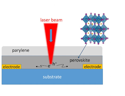 Team directly measures how perovskite solar films efficiently convert light to power