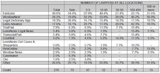 Fastcase Remains Most Popular Legal App in ABA Tech Survey