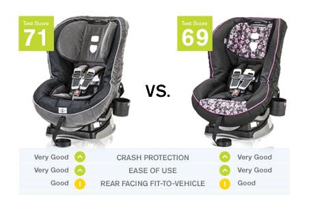 Car Seat ratings from Consumer Reports