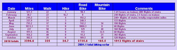 my 2010 miles