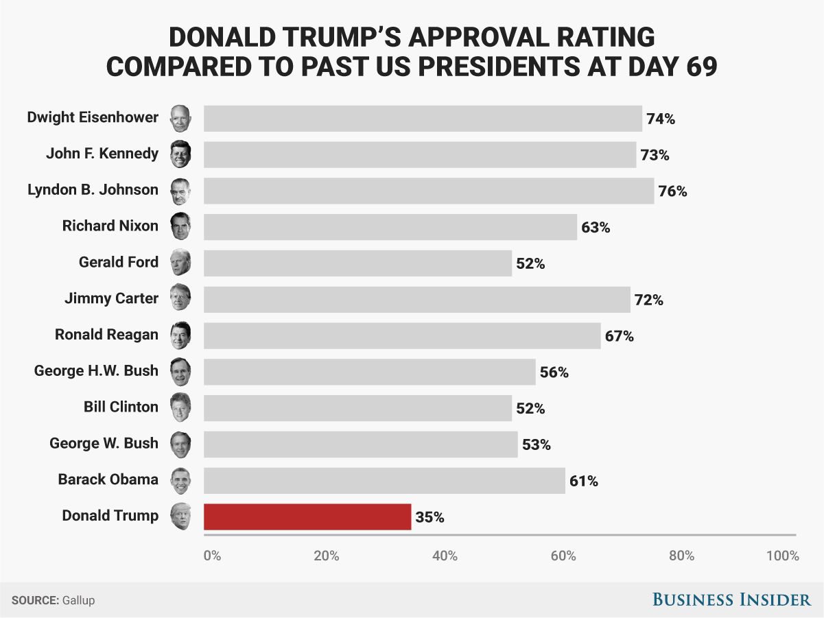 http://static5.businessinsider.com/image/58de5c1e8af578f9028b5489-1201/bi-graphicsdonald%20trumps%20approval%20ratings%20comapred%20to%20the%20past%20us%20presidents%20at%20day%2069.png