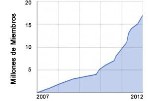Curva de crecimiento de Avaaz