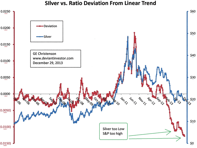 Gold, Silver and Stock Market 2014 Trend Change Due :: The ...
