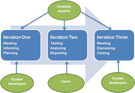 The Role of Iterative Usability Evaluation in Agile Development: A Case Study :: UXmatters